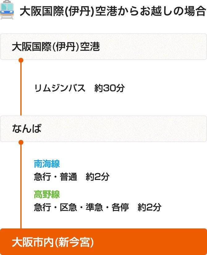 「大阪市内」への行き方